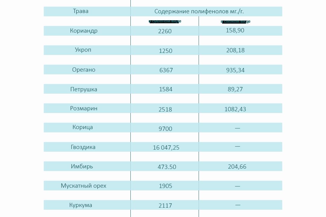 Таблица содержания полифенолов в специях